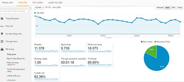 giao dien cong cu Google Analytics